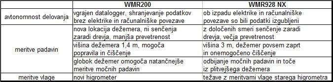 WMRprimerjava